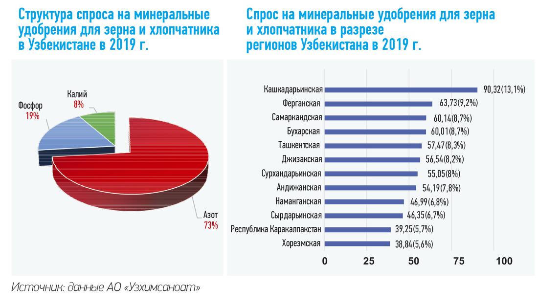 Рынок минеральных удобрений в Узбекистане